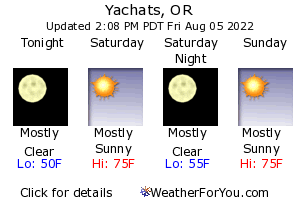 Yachats Weather Forecast