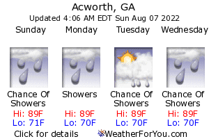 Acworth, Georgia, weather forecast