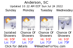 Anderson, South Carolina, weather forecast
