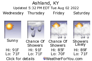 Ashland, Kentucky, weather forecast