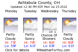 Amish Country, Ohio, weather forecast