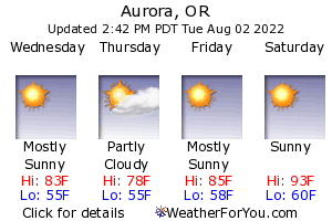Aurora, Oregon, weather forecast