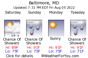 Baltimore, Maryland, weather forecast