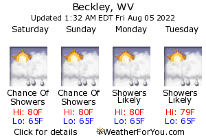 Beckley, West Virginia, weather forecast