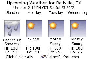 Bellville, Texas weather forecast