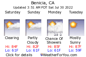 Benicia, California, weather forecast