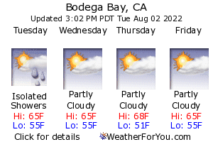 Bodega Bay, California, weather forecast