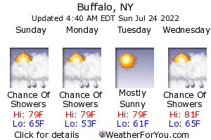 Buffalo, New York, weather forecast