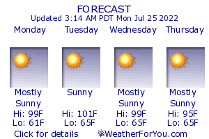 Canby, Oregon, weather forecast