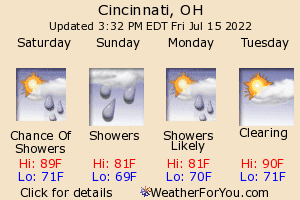 Cincinnati, Ohio, weather forecast
