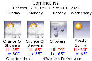 Corning, New York, weather forecast