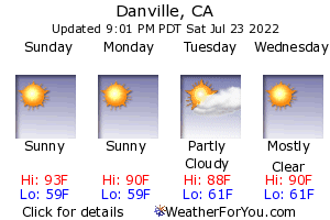 Danville, California, weather forecast