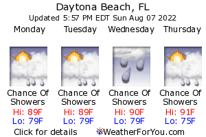 Daytona Beach, Florida, weather forecast