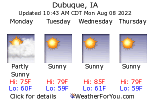 Dubuque, Iowa, weather forecast