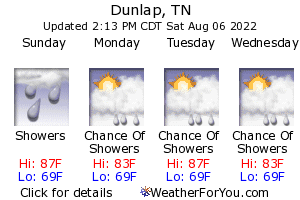 Dunlap, Tennessee weather forecast