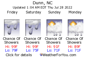 Dunn, North Carolina, weather forecast