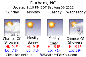 Durham, North Carolina, weather forecast