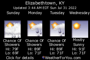 Elizabethtown, Kentucky, weather forecast