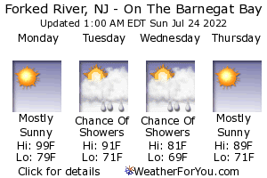 Forked River, New Jersey, weather forecast