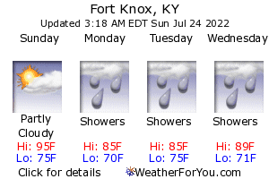 Fort Knox, Kentucky, weather forecast