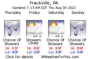 Frackville, Pennsylvania, weather forecast