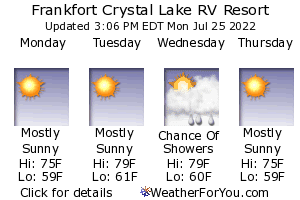 Frankfort, Michigan, weather forecast