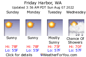 Friday Harbor, Washington, weather forecast