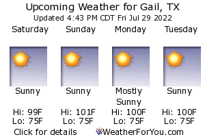 Gail, Texas, weather forecast