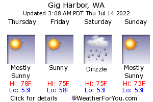 Gig Harbor, Washington, weather forecast