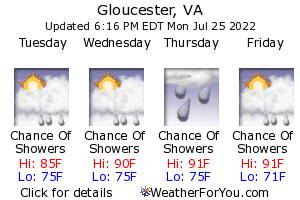 Gloucester, Virginia, weather forecast