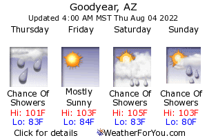 Goodyear, Arizona, weather forecast