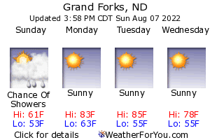 Grand Forks, North Dakota, weather forecast