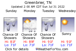 Greenbrier, Tennessee, weather forecast