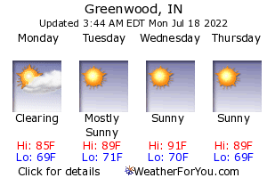 Greenwood, Indiana, weather forecast