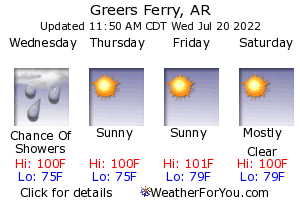 Greers Ferry, Arkansas, weather forecast
