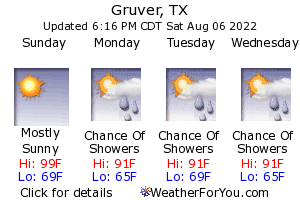 Gruver, Texas, weather forecast
