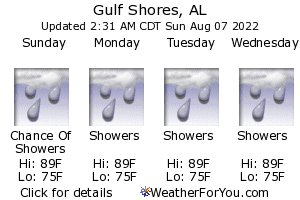 Gulf Shores, Alabama, weather forecast
