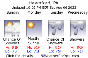 Haverford, Pennsylvania, weather forecast
