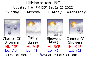 Hillsborough, North Carolina, weather forecast