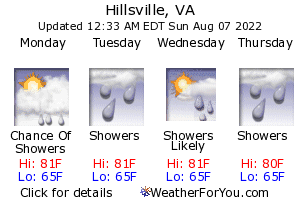 Hillsville, Virginia, weather forecast
