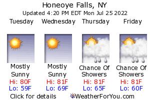 Honeoye Falls, New York, weather forecast