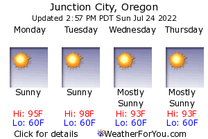 Junction City, Oregon, weather forecast