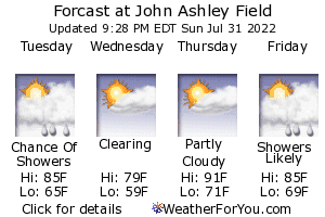 Kent, Ohio, weather forecast
