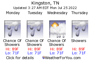 Kingston, Tennessee, weather forecast