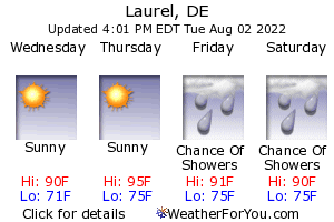 Laurel, Delaware, weather forecast