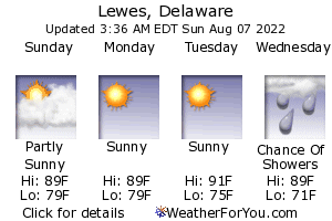 Lewes, Delaware, weather forecast