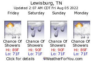 Lewisburg, Tennessee, weather forecast