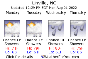 Linville, North Carolina, weather forecast