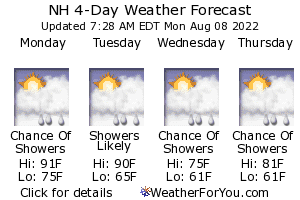 Manchester, New Hampshire, weather forecast