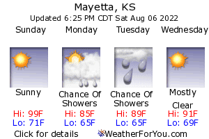 Mayetta, KS, weather forecast